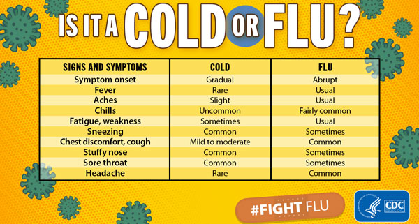 Cold vs Flu Checklist from the CDC